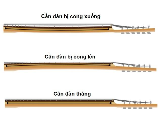 can-dan-guitar-cong-va-thang